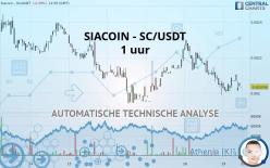 SIACOIN - SC/USDT - 1H
