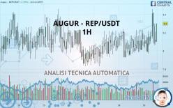 AUGUR - REP/USDT - 1H