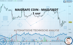 MAIDSAFE COIN - MAID/USDT - 1 uur