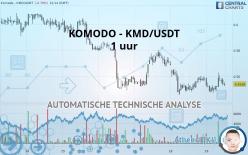 KOMODO - KMD/USDT - 1H