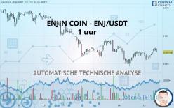 ENJIN COIN - ENJ/USDT - 1H