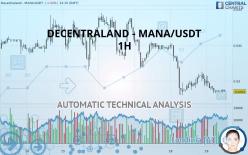 DECENTRALAND - MANA/USDT - 1H