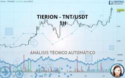 TIERION - TNT/USDT - 1H