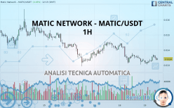 MATIC NETWORK - MATIC/USDT - 1H