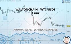 WALTONCHAIN - WTC/USDT - 1H