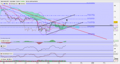 AUD/JPY - Daily