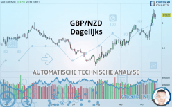 GBP/NZD - Ежедневно