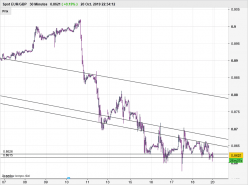 EUR/GBP - 30 min.