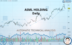 ASML HOLDING - Daily