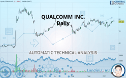 QUALCOMM INC. - Daily