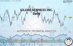 GILEAD SCIENCES INC. - Daily