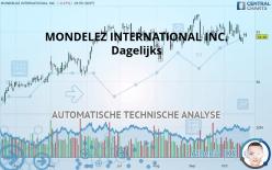 MONDELEZ INTERNATIONAL INC. - Dagelijks