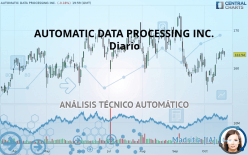 AUTOMATIC DATA PROCESSING INC. - Daily