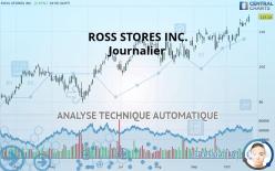 ROSS STORES INC. - Päivittäin