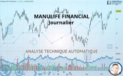 MANULIFE FINANCIAL - Päivittäin