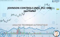 JOHNSON CONTROLS INTL. PLC ORD. - Päivittäin