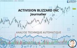 ACTIVISION BLIZZARD INC - Päivittäin