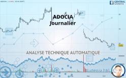 ADOCIA - Päivittäin