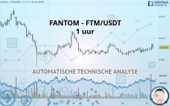 FANTOM - FTM/USDT - 1 uur