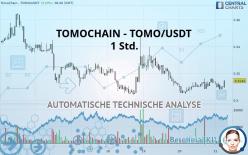 TOMOCHAIN - TOMO/USDT - 1 Std.