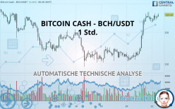 BITCOIN CASH - BCH/USDT - 1 Std.