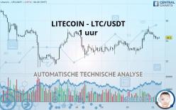 LITECOIN - LTC/USDT - 1 uur