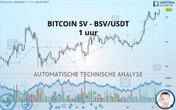 BITCOIN SV - BSV/USDT - 1 uur