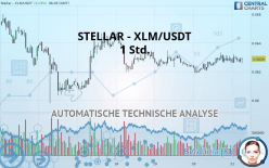 STELLAR - XLM/USDT - 1 Std.