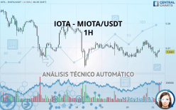 IOTA - MIOTA/USDT - 1H