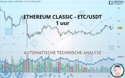 ETHEREUM CLASSIC - ETC/USDT - 1 uur