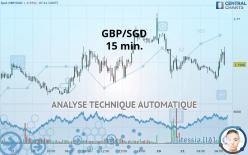 GBP/SGD - 15 min.
