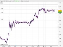 EUR/USD - 5min.