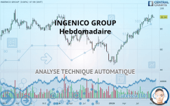 INGENICO GROUP - Viikoittain