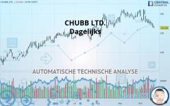 CHUBB LTD. - Dagelijks