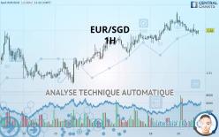 EUR/SGD - 1H