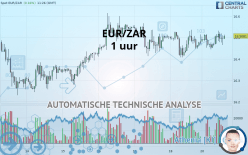 EUR/ZAR - 1 uur