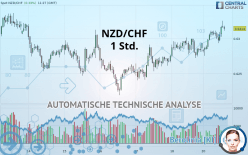 NZD/CHF - 1H