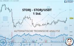STORJ - STORJ/USDT - 1H