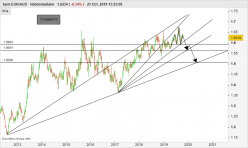 EUR/AUD - Semanal