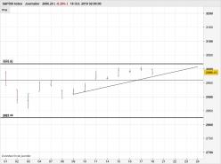 S&P500 INDEX - Diário