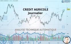 CREDIT AGRICOLE - Päivittäin