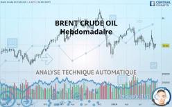 BRENT CRUDE OIL - 每周