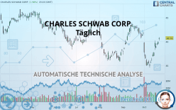 CHARLES SCHWAB CORP. - Päivittäin