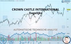CROWN CASTLE INTERNATIONAL - Dagelijks