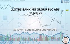 LLOYDS BANKING GROUP PLC ADS - Dagelijks