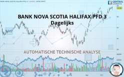 BANK NOVA SCOTIA HALIFAX PFD 3 - Dagelijks