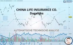 CHINA LIFE INSURANCE CO. - Dagelijks