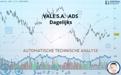 VALE S.A.  ADS - Dagelijks