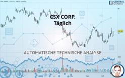 CSX CORP. - Täglich