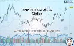 BNP PARIBAS ACT.A - Täglich